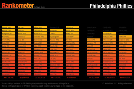 Rankometer_phillies_pitching_medium