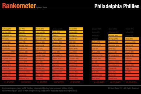 Rankometer_phillies_pitching_medium