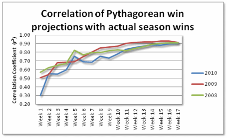 Pythagorean_by_week_medium