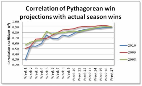 Pythagorean_by_week_medium