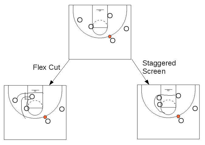 diagram understanding rick barnes' texas basketball offense the 1 4 burnt
