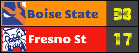Score-prediction-boise-state-fresno-state_medium