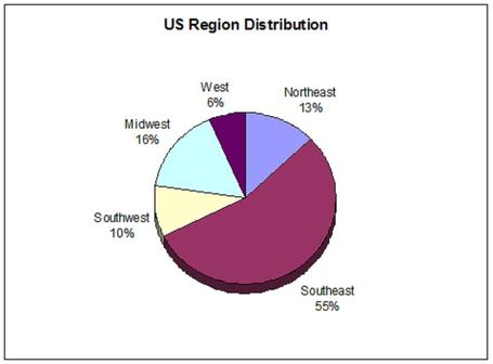 Usregion_medium