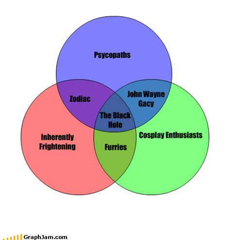 If a picture is worth 1000 words a venn diagram has to be worth at blackholemedium ccuart Choice Image