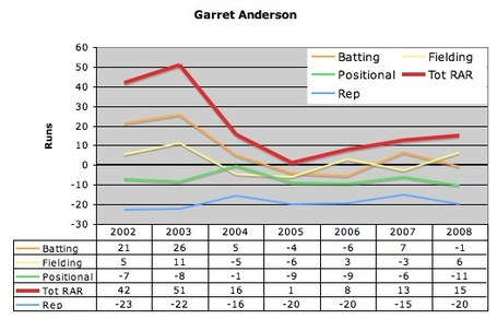 Garret_anderson_historical_rar_medium