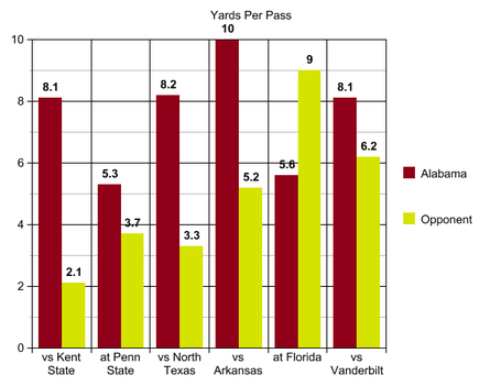 6_vandy_yds_per_pass_medium