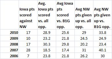 Iowa_vs_nw_stats_-_offense_medium