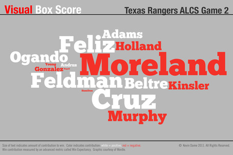 Visual_boxscore_rangers_alcs_g2_medium