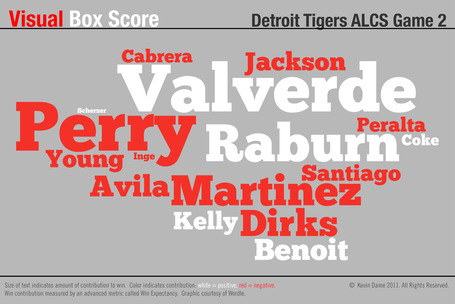 Visual_boxscore_tigers_alcs_g2_medium
