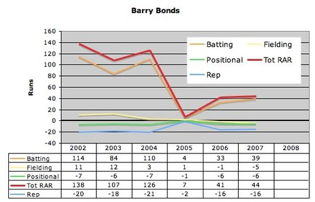 Barry_bonds_historical_rar_medium