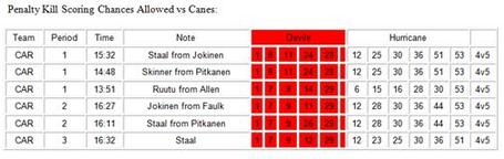 Pk_scoring_chances_canes_medium
