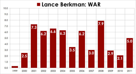 Comeback_award_berkman_medium