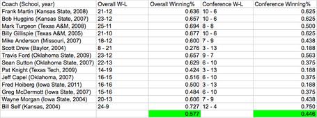 Coaches_average_medium