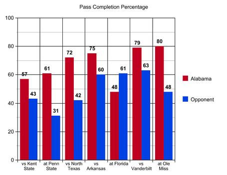 5_pass_comp_percent_miss_medium