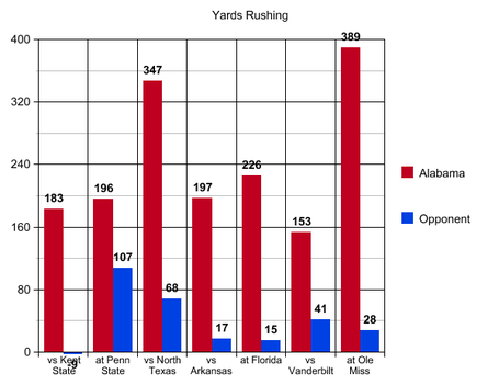 7_yards_rushing_miss_medium