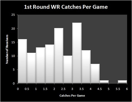 Catches_per_game_medium