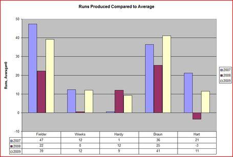 runs_above_average_medium.