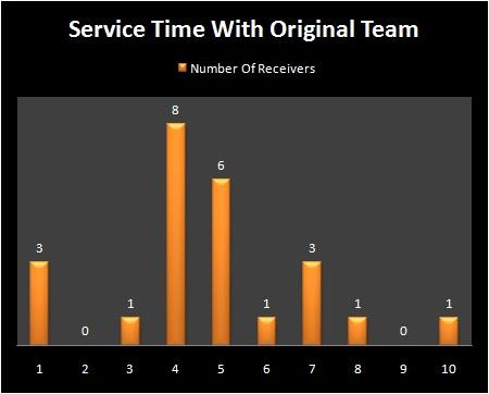 1st_round_service_time_medium