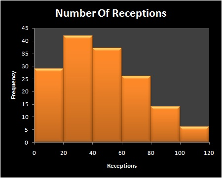 Number_receptions_medium