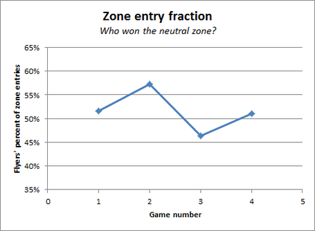 Zone_entry_fraction_medium