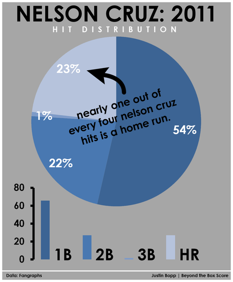 Nelson_cruz_hit_distro_2011_medium