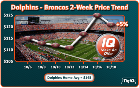 Dolphins_broncostrend_medium
