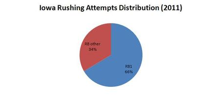 Iowa_rushing_attempts_2011_chart_medium