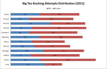 Big_ten_rushing_attempts_2011_medium