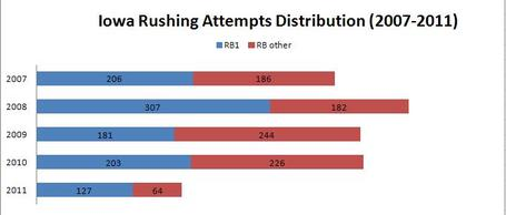 Iowa_rushing_attempts_2007-2011_medium