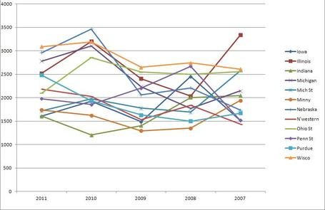 Big_ten_rushing_yards_2007-2011_medium