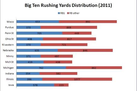 Big_ten_rushing_yards_2011_medium