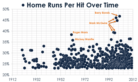 Home_runs_per_hit_over_time_medium