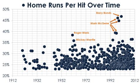 Home_runs_per_hit_over_time_medium