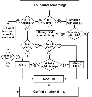 Simple-gambling-flowchart_medium