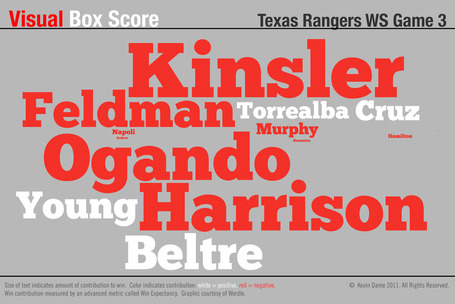 Visual_boxscore_rangers_ws_g3_medium