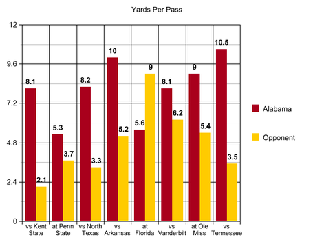 6_yds_per_pass_ut_medium