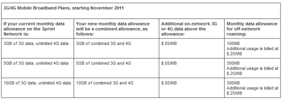 Sprint_unlimited_plans_not_unlimited_-_10-23-11