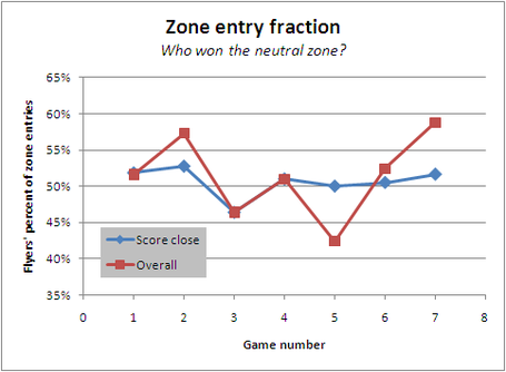 Zone_entry_game_by_game_through_7_medium