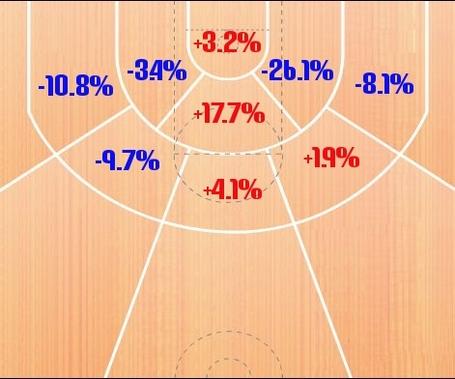 Shot_chart_percentage_medium