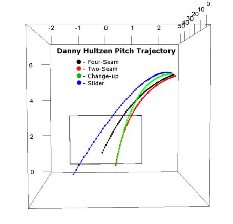 Danny_hultzen_pitch_traj2_medium