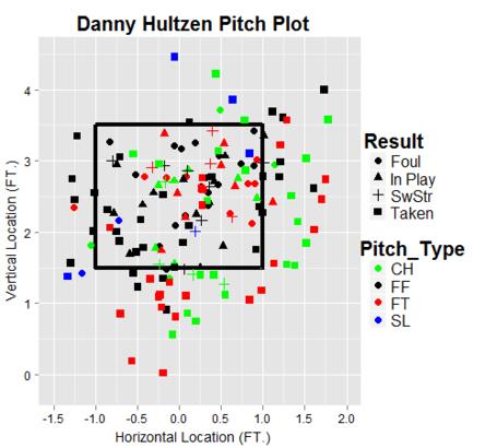 Danny_hultzen_pitch_plot_medium