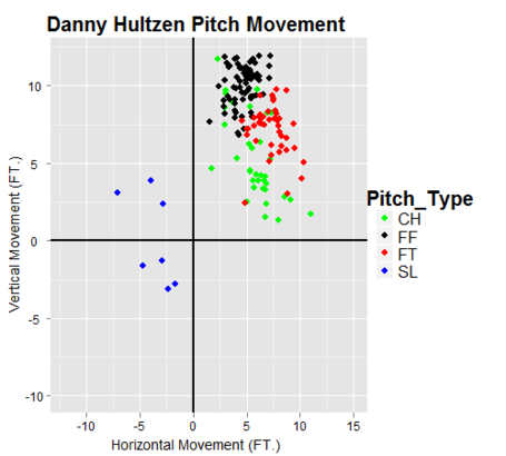 Danny_hultzen_pitch_movement_medium