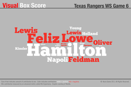 Visual_boxscore_rangers_ws_g6_medium