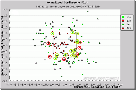 Game_seven_strikezone_disparity_medium