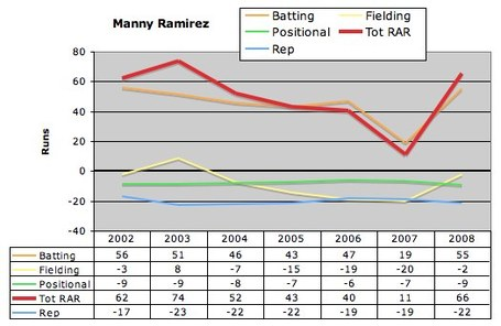 Manny_ramirez_historical_rar_medium