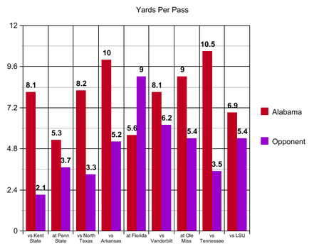 6_yards_per_pass_lsu_medium