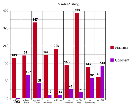7_yards_rushing_lsu_medium