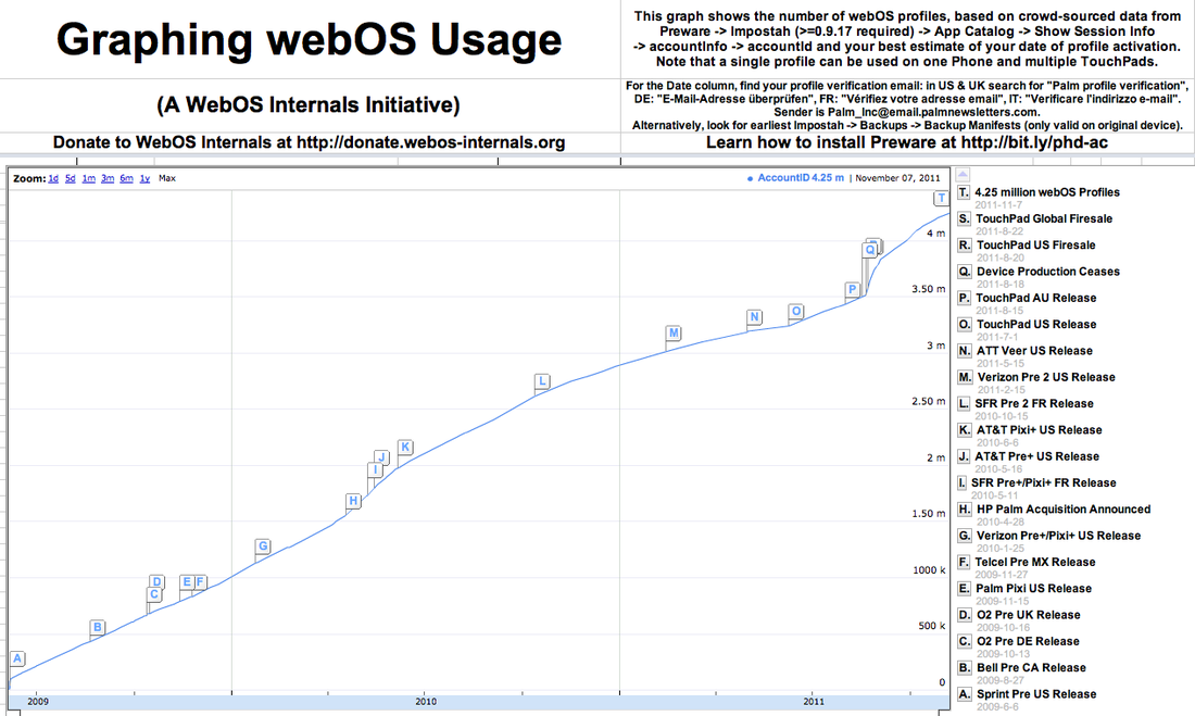 Graphing_webos_usage