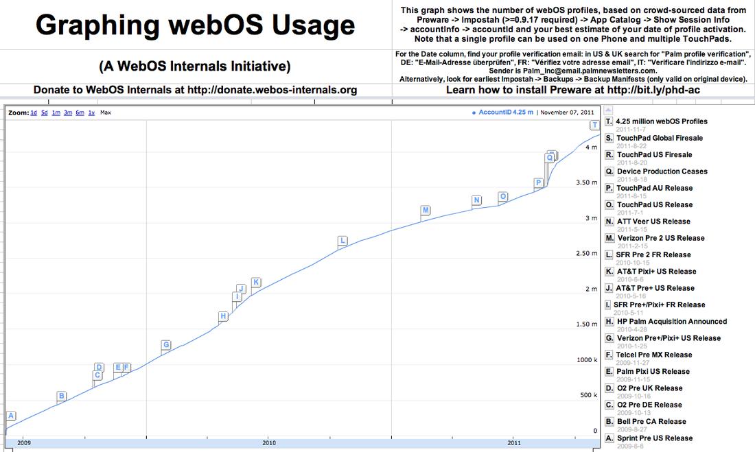 Graphing_webos_usage