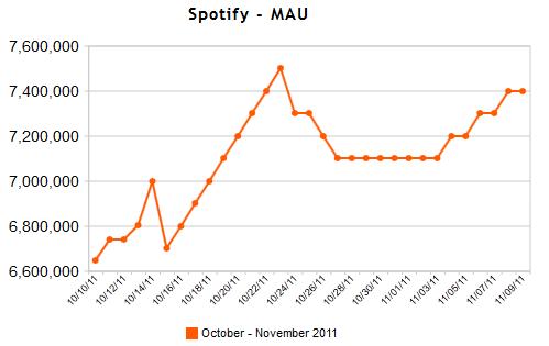 Spotify_mau